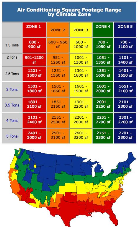 Room Air Conditioner Btu Size Chart
