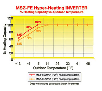 mitsubishi hyper heat units